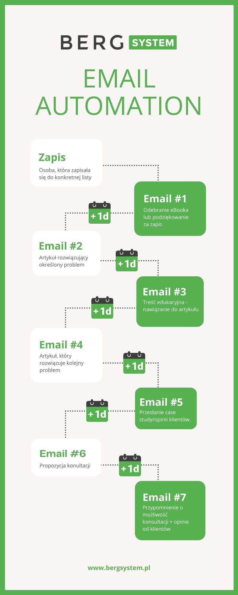 Automatyzacja wiadomości email