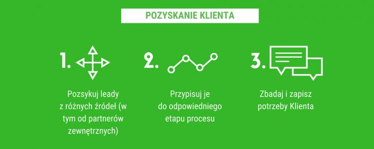 proces pożyczki pozabankowej