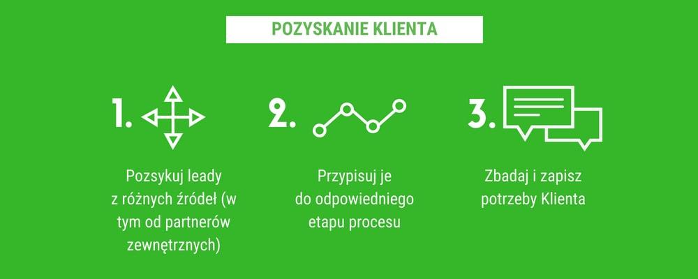 proces_pożyczki_pozabankowej